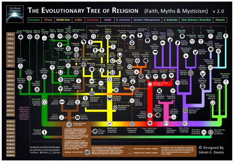 Фигура 4. Еволюционното дърво ан световните религии.