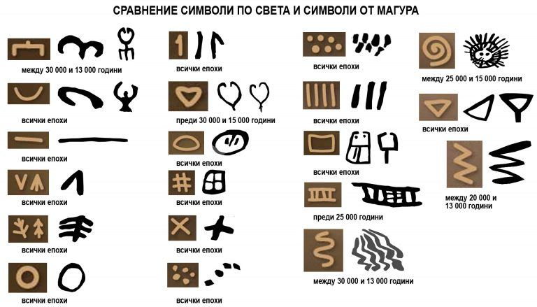 Сравнение на рисунките от Магура с масово разпространени праисторически символи.