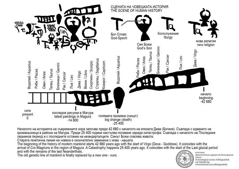 магура символи